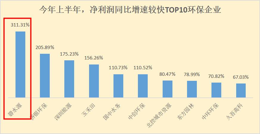 中国水网:我国环保上市企业净利润榜出炉  碧JBO官网增速行业第一